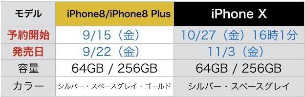 """iPhone8/Plus/Xの発売日程"
