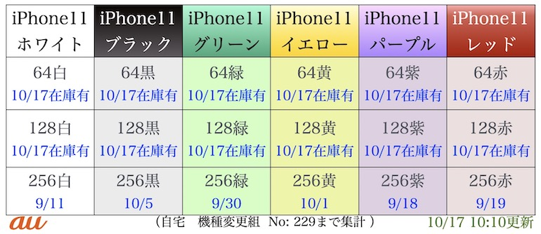 au iPhone11在庫表
