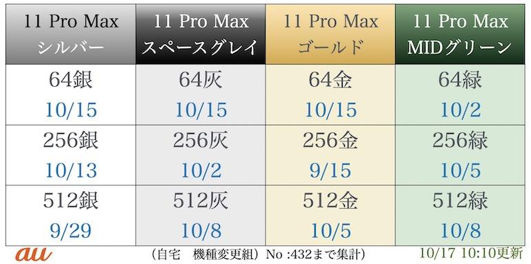 au iPhone11promax在庫表