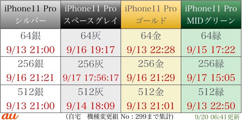 """""""iPhone11pro入荷表"""""""