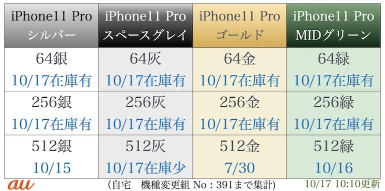 au iPhonepro在庫表