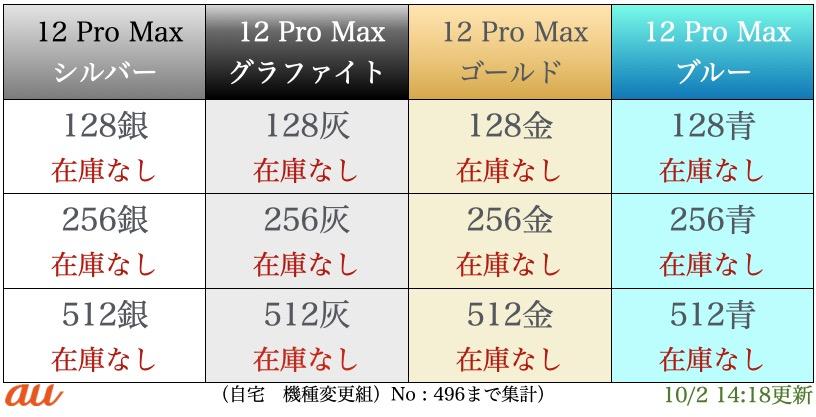 iPhone12proMax入荷表