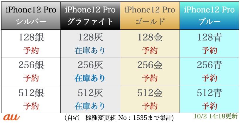 iPhone12pro入荷表