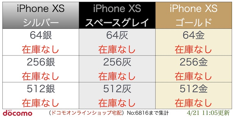 """iPhoneXS入荷表"""