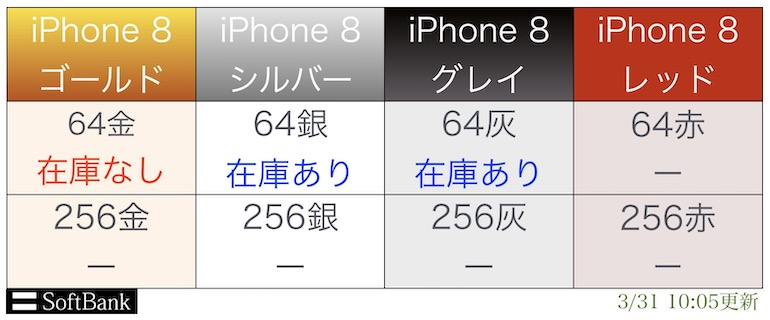 sb iPhone8入荷表