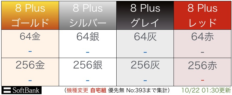 """iPhone8plus入荷表"""