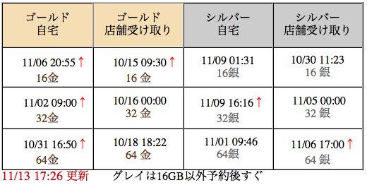 iphone5s入荷連絡